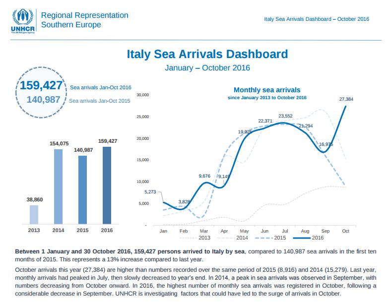 2016_10_sea_arrivals_dashboard_october_v3-pdf